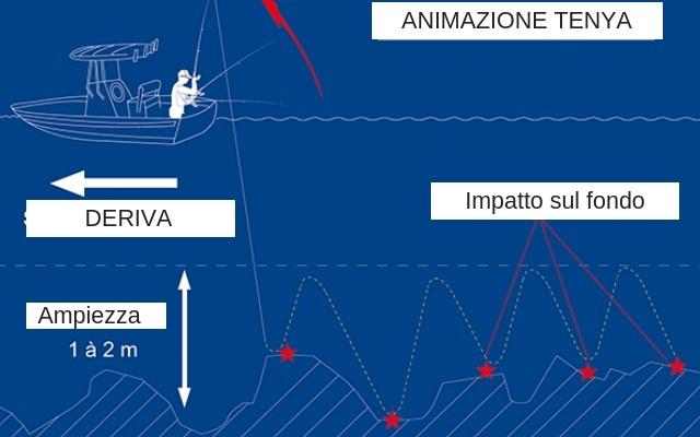 pesca-al-tenya-infografia La pesca al tenya